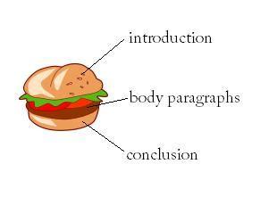 Writing conclusion paragraph for argumentative essay
